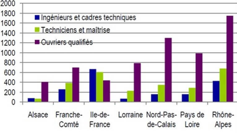 Recrutement Industrie Automobile metiers